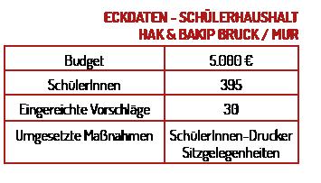 eckdaten_buck
