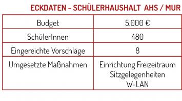 eckdaten_ahsbruck